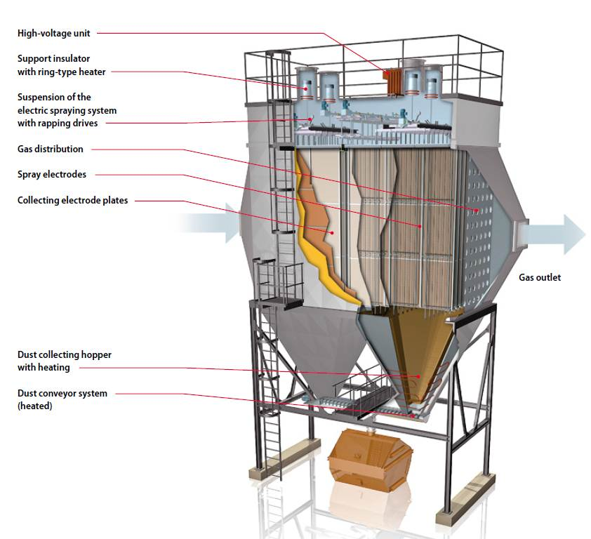 BETH Electrostatic Precipitator Function