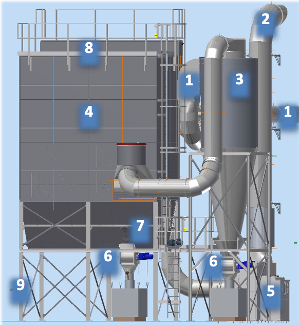 Dust Collector Plants Rr Beth